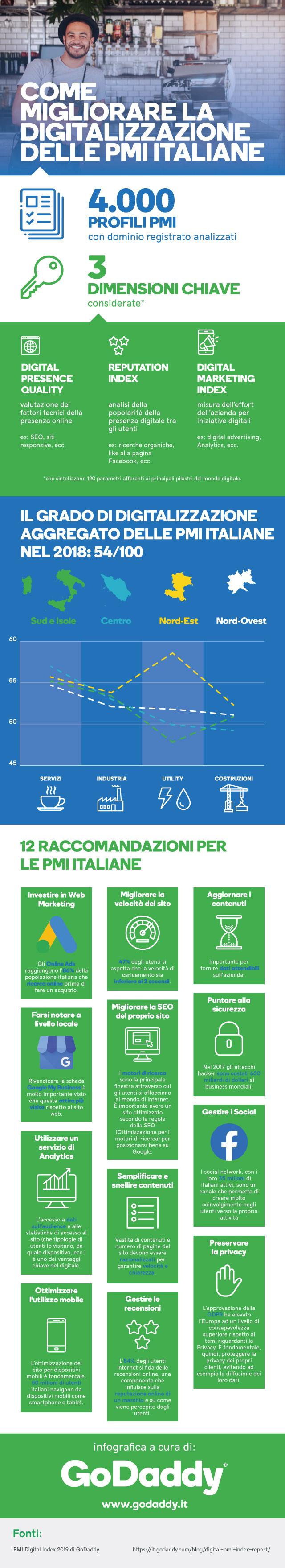 12 raccomandazioni digital per le PMI italiane
