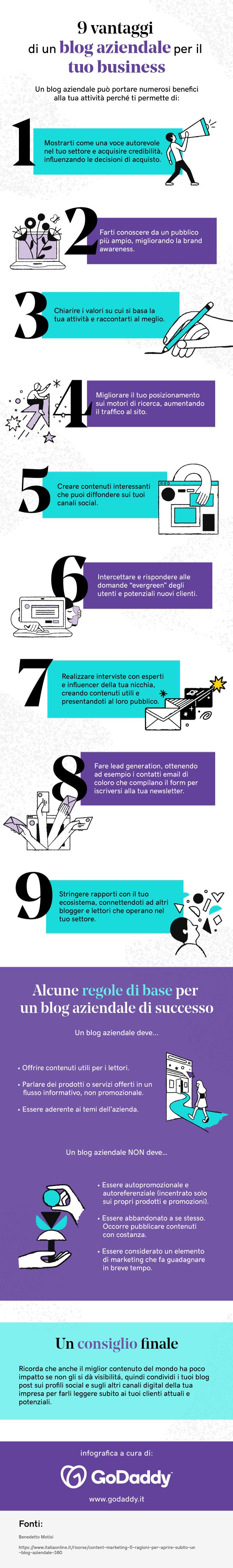 Infografica sui vantaggi di un blog aziendale