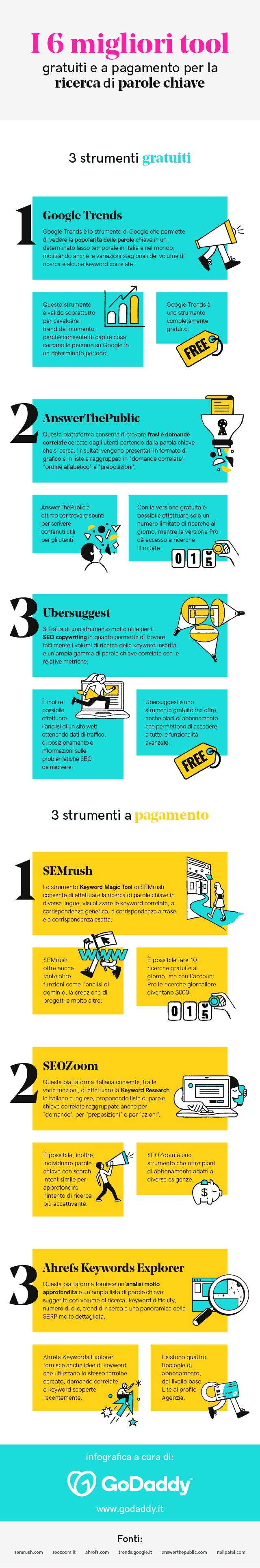 Migliori strumenti per la ricerca di parole chiave - Infografica