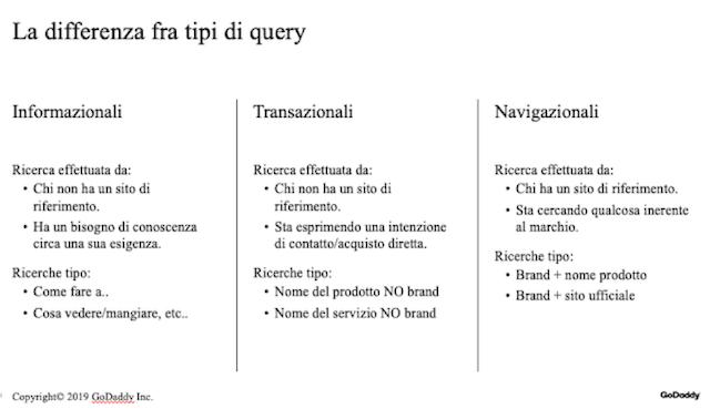 Blog aziendale: i tipi di query