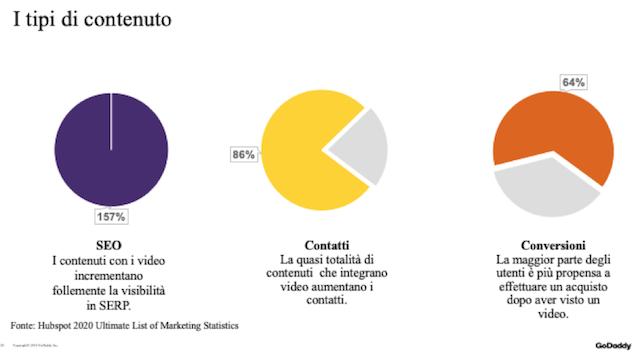 Blog aziendale: i tipi di contenuto