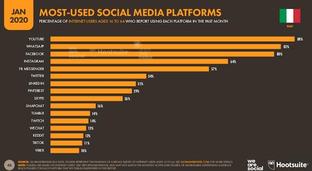 Errori da evitare sui social: piattaforme più usate, fonte Hoosuite e We Are Social