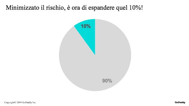Espandere il 10%