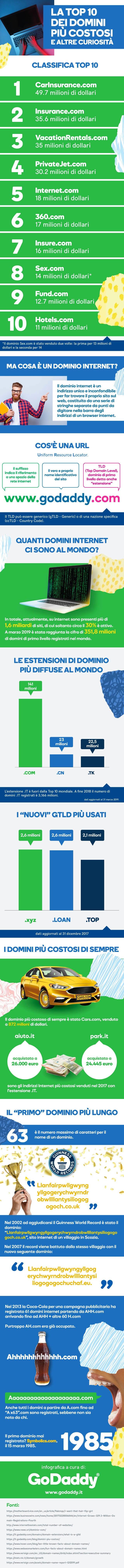 Domini più costosi: infografica