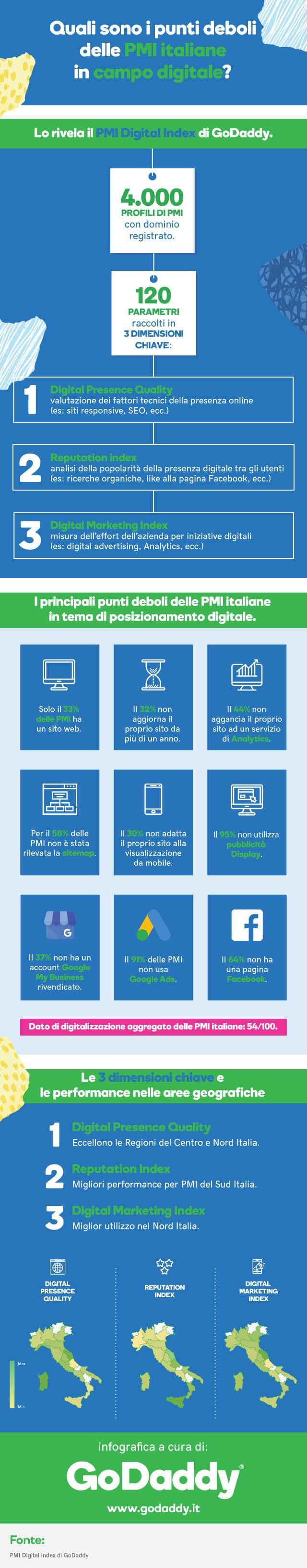Infografica: i punti deboli delle PMI italiane in campo digitale