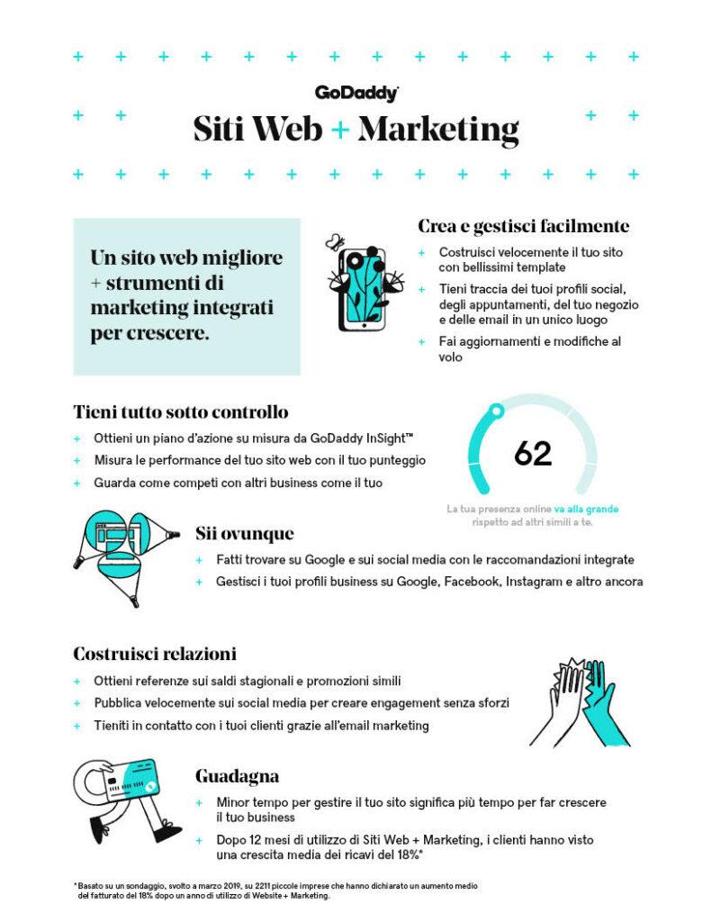 Siti web + marketing: infografica