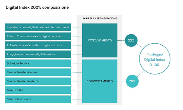 Osservatorio Piccole Imprese 2021 GoDaddy: composizione Digital Index