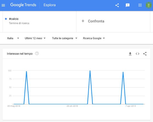 Hashtag Twitter: google trends