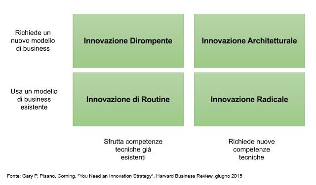 La mappa dell'innovazione di Gary Pisano