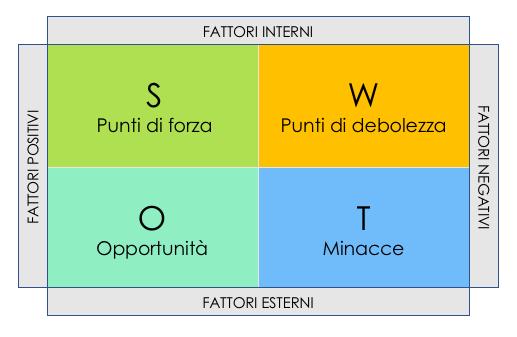 Piano di marketing: come fare la swot analysis