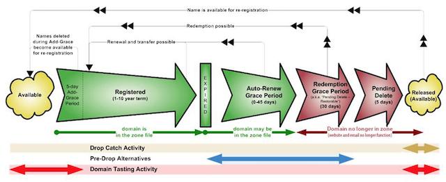 Rinnovo dominio scaduto: le fasi di vita del dominio www.icann.org